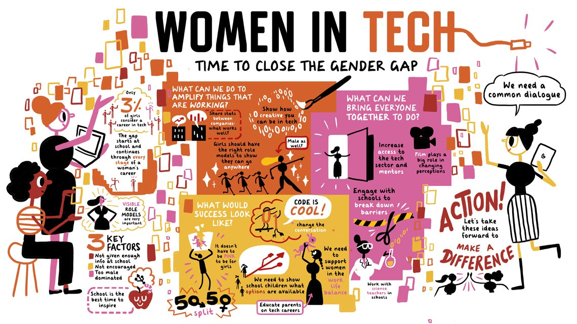 a discussion on women and the tech industry What it's like being a woman in the tech industry - interview with sarah hawkinson  i thought opening the door to discussion with some of the women i do know who .