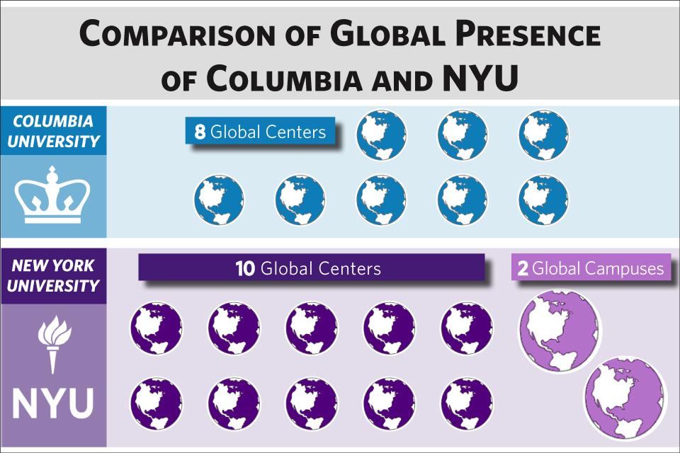 Comparison of Global Presence of Columbia and NYU